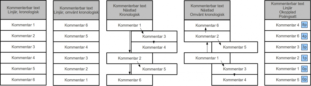 Kapitel 4 - Strukturer