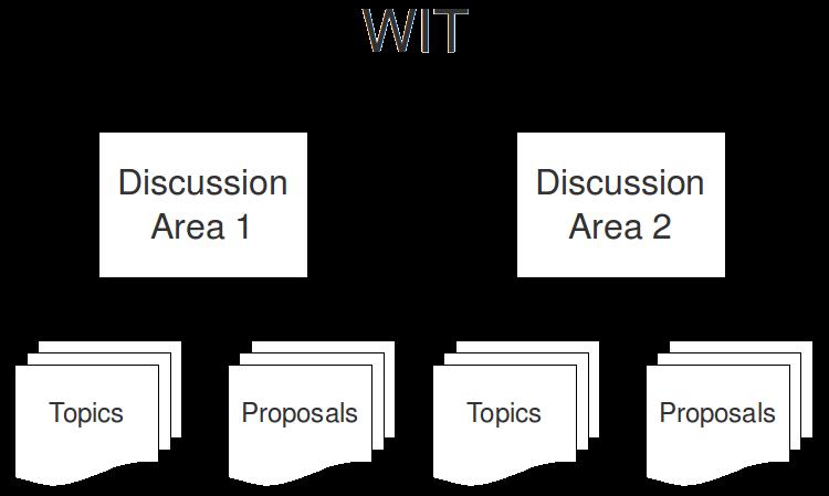 WIT - ungefärligt konceptschema