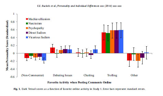 Stapeldiagram med fördelningen av egenskaper hos personer med olika kommentarssyften.
