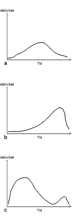 Exempel på tidslinjer för kommentarsaktivitet