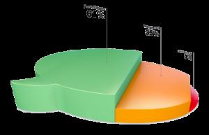 Disqus - diagram över kommentarstyper