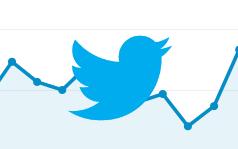 Analytics on Twitter