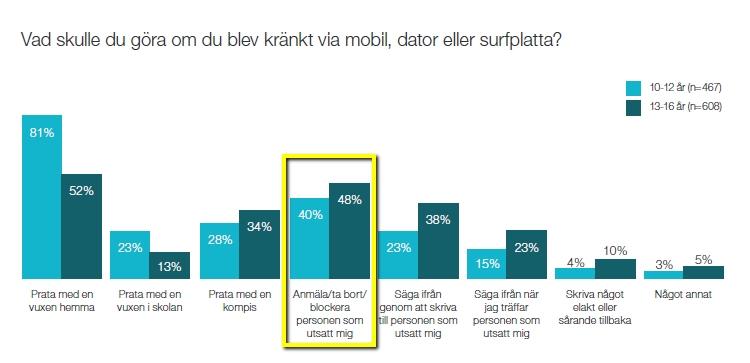 Grafik som visar statistik över hur 10-16-åringar hanterar kränkningar på nätet.